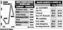 Sensex sheds 265 pts on profit-booking