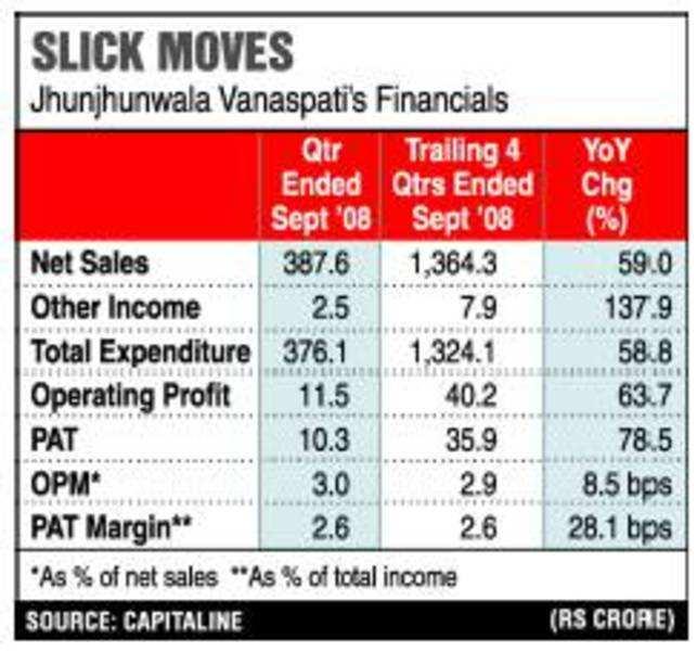 Jhunjhunwala Vanaspati: Attractive investment bet