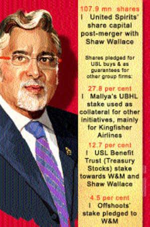 Mallya arm pledges big chunk of USL to fund KF