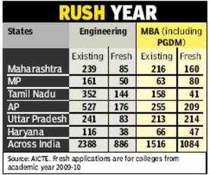 886 new engineering colleges, 1084 B-schools on cards