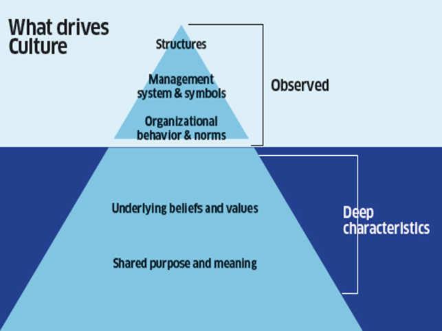 organizational culture impact The impact of organizational culture on employee commitment discusses about that effect on the employee commitment due to organizational culture.
