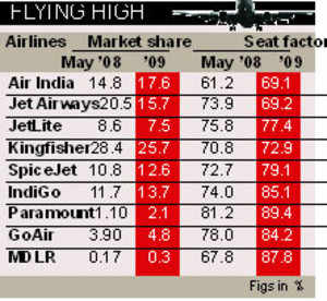 Airlines see 70% occupancy in May