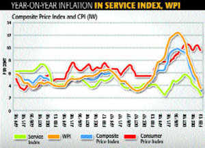 For a comprehensive inflation index