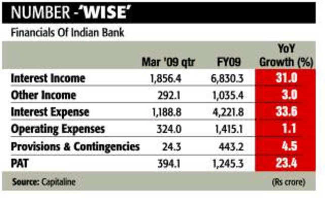 Dark Horse: Indian Bank has robust fundamentals