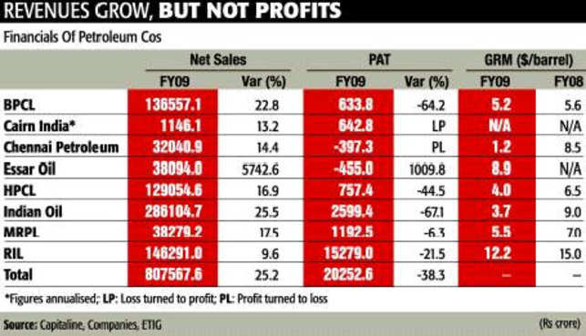 Private oil companies better bets than state-controlled counterparts