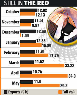 Exports continue to drop, 29% in June