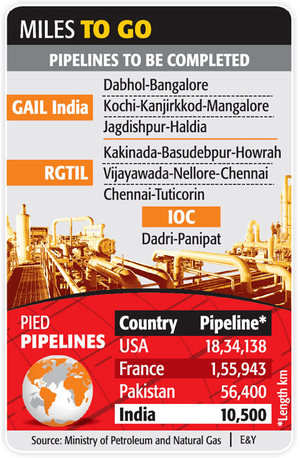 Many discoveries later, gas is still a pipe dream