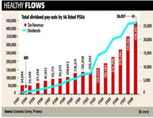 Disinvestment: Present comfort at cost of future gains?