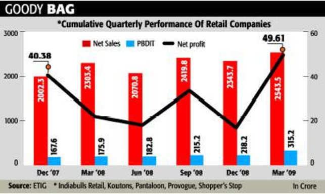 Retail sector witnessing winds of change