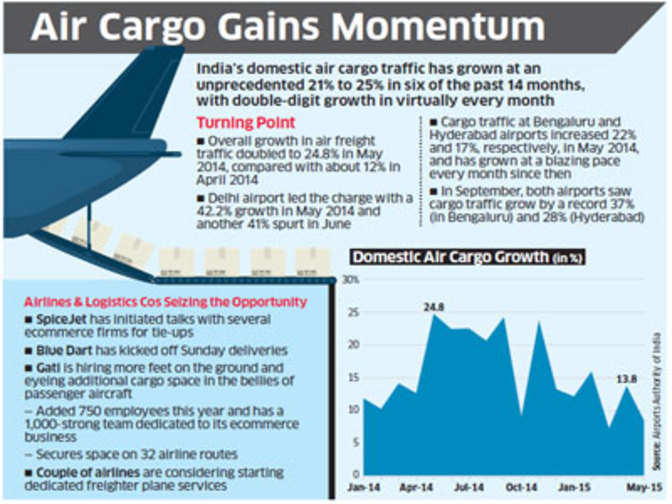 Domestic air cargo soars on ecommerce wings