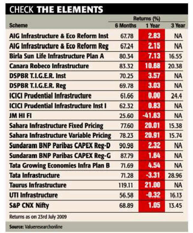 Infrastructure-based funds back in vogue due to govt's big push