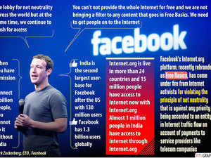 Facebook founder and CEO Mark Zuckerberg highlighted India's importance for ?the company as it is not only the second biggest market but also because one billion of the nearly four billion unconnected users live here.