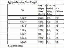 Promoter share pledging saw an increase of 14% in the last quarter of calendar year 2015, with the value of pledged shares going up to Rs 2.03 lakh crore as on 31st December 2015, compared to 1.78 lakh crore as on 30th September 2015.
