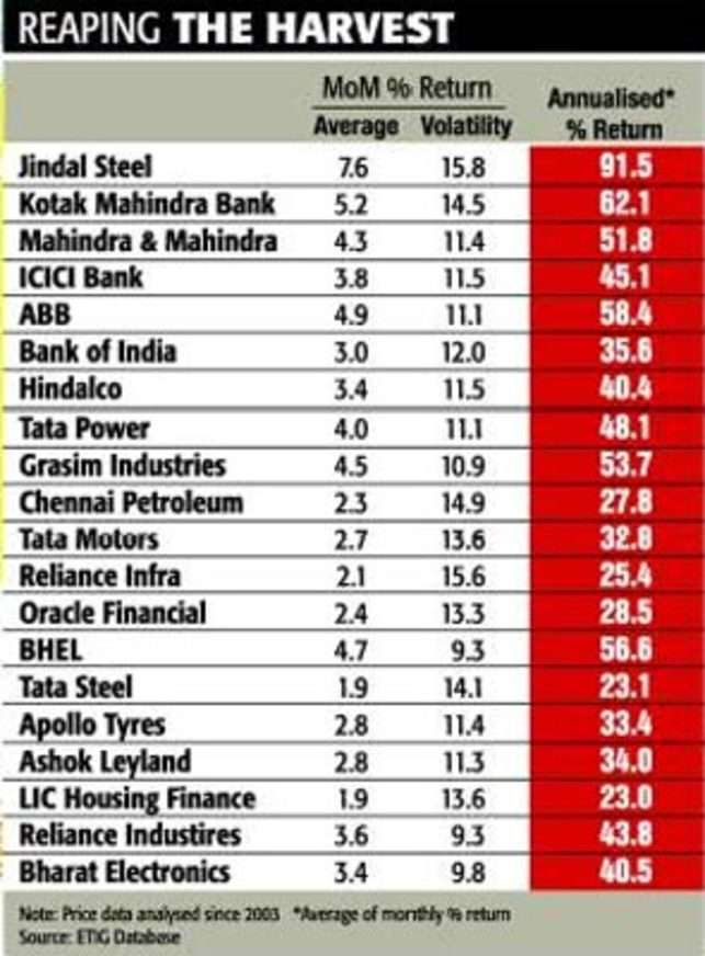 Stocks of fundamentally strong companies during corrective phase