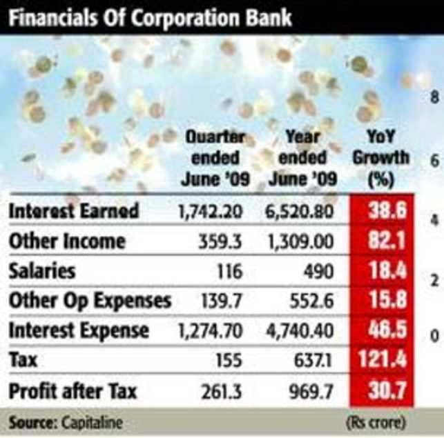 Corporation Bank: One of the most efficient mid-size PSBs