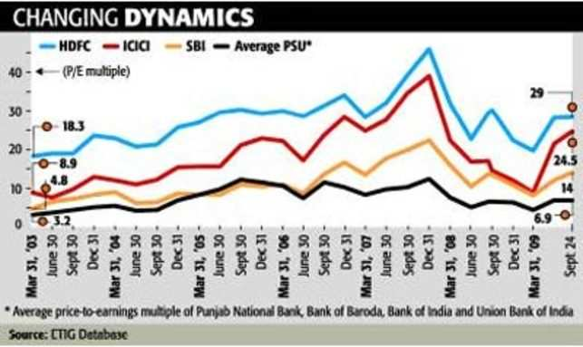 HDFC Bank: The most consistent bank stock