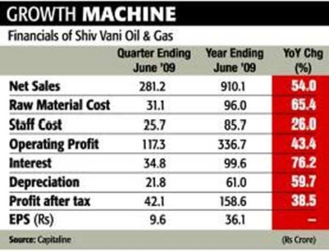Shiv Vani Oil an attractive long-term investment