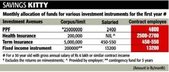 Investment options for people working on contract basis