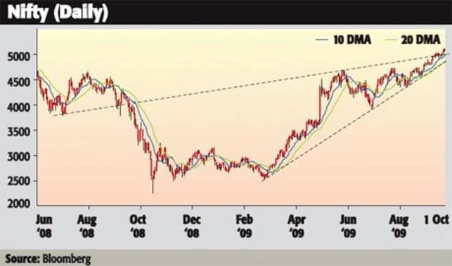 Derivatives Diary: Nifty likely to remain capped below 5100