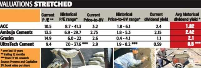 Capacity addition by cement companies make investors nervous