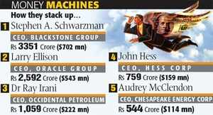 Indian companies which offer Rs 1 cr plus salaries Check out fat pay packets of India Inc's select execs