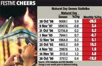 With 66% gain, it's early Diwali for markets