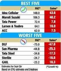 30 stocks @ 17K Experts' take on Sensex @ 17k M-cap gain: Laggards M-cap gain: Front runners