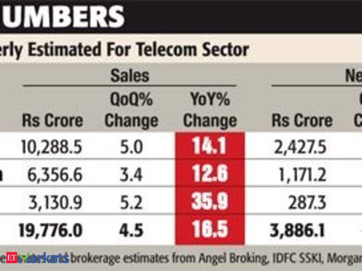 Numbers just not enough, telecom to ring in bad news - The