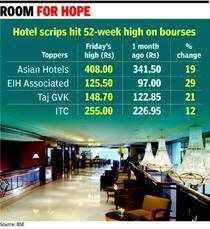 Top 5 Sensex cos give over 100% return
