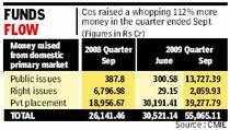 Top five Sensex cos give over 100% return