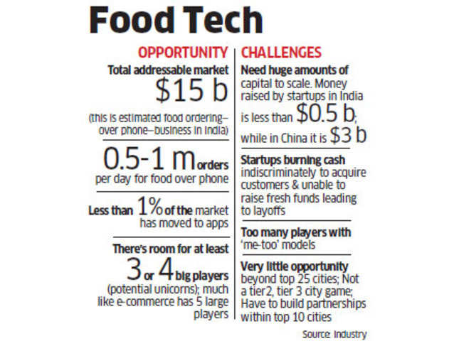 Why business is turning out to be tough for food startups