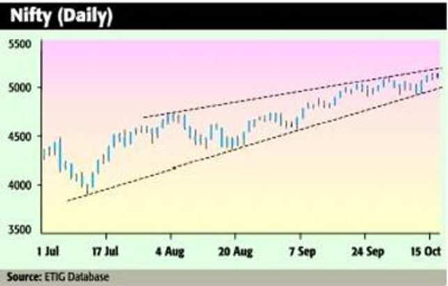 Nifty matches gain with its US counterpart DJIA