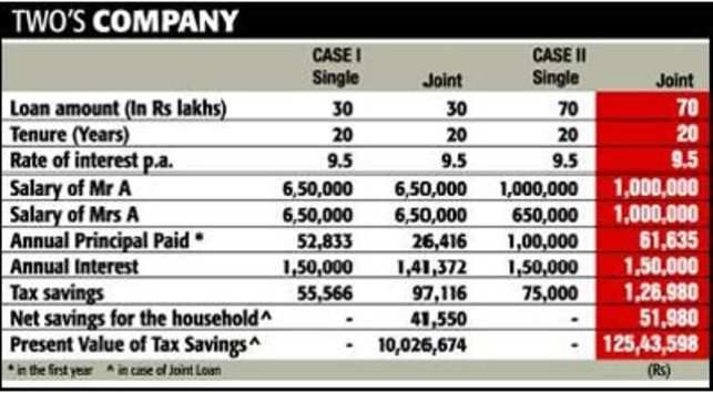 Joint home loan results in higher tax savings