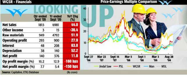 Strong upside for Welspun Gujarat likely