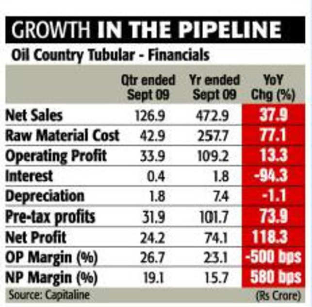 Growing E&P to boost demand for Oil Country Tubular