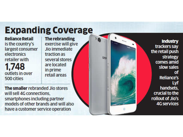 Reliance Retail to rebrand some Digital Express outlets as