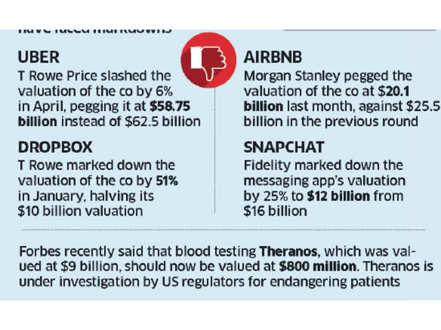 Top startups have bucked the markdown trend - The Economic Times