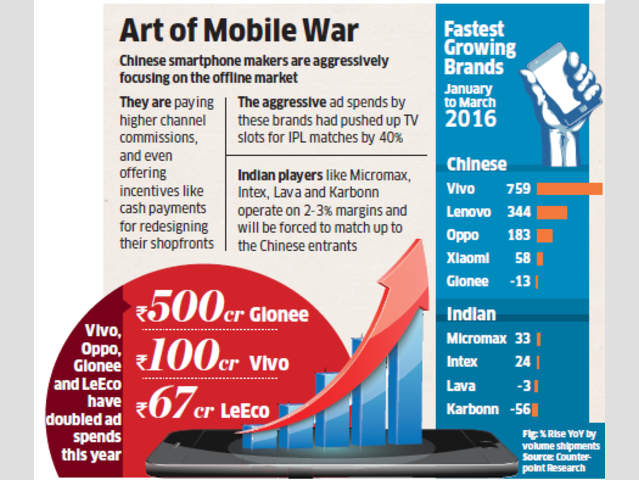Indian smartphone makers finding it difficult to compete with Vivo