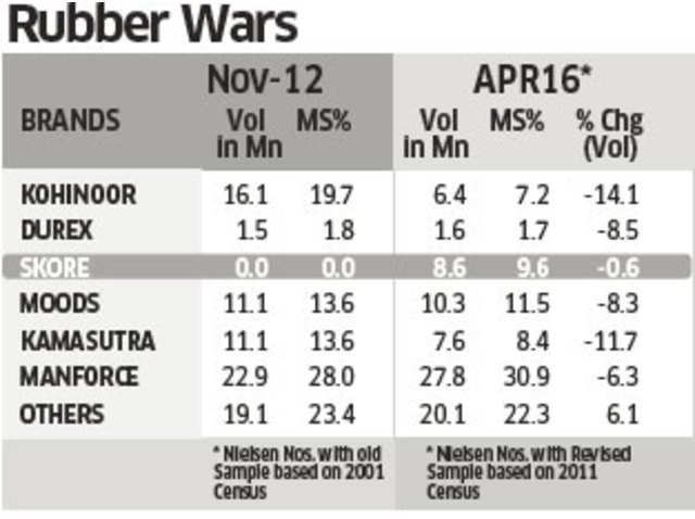 In 4 years, Skore scores enough to become India's third