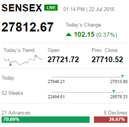 Sensex Surges 93 Pts Nifty50 Tops 8 540 Jm Financial