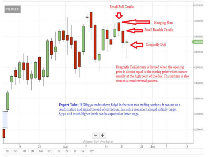 Tech View Nifty Forms Dragonfly Doji Signals Possible