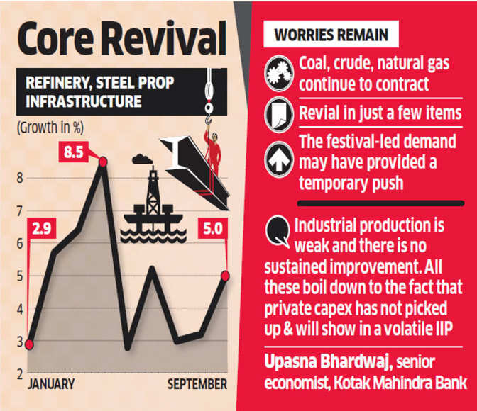 Eight core industries grow 5 per cent in September - The