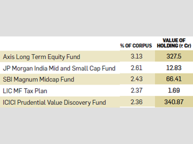 Seven favourite stocks of mutual funds and why you should