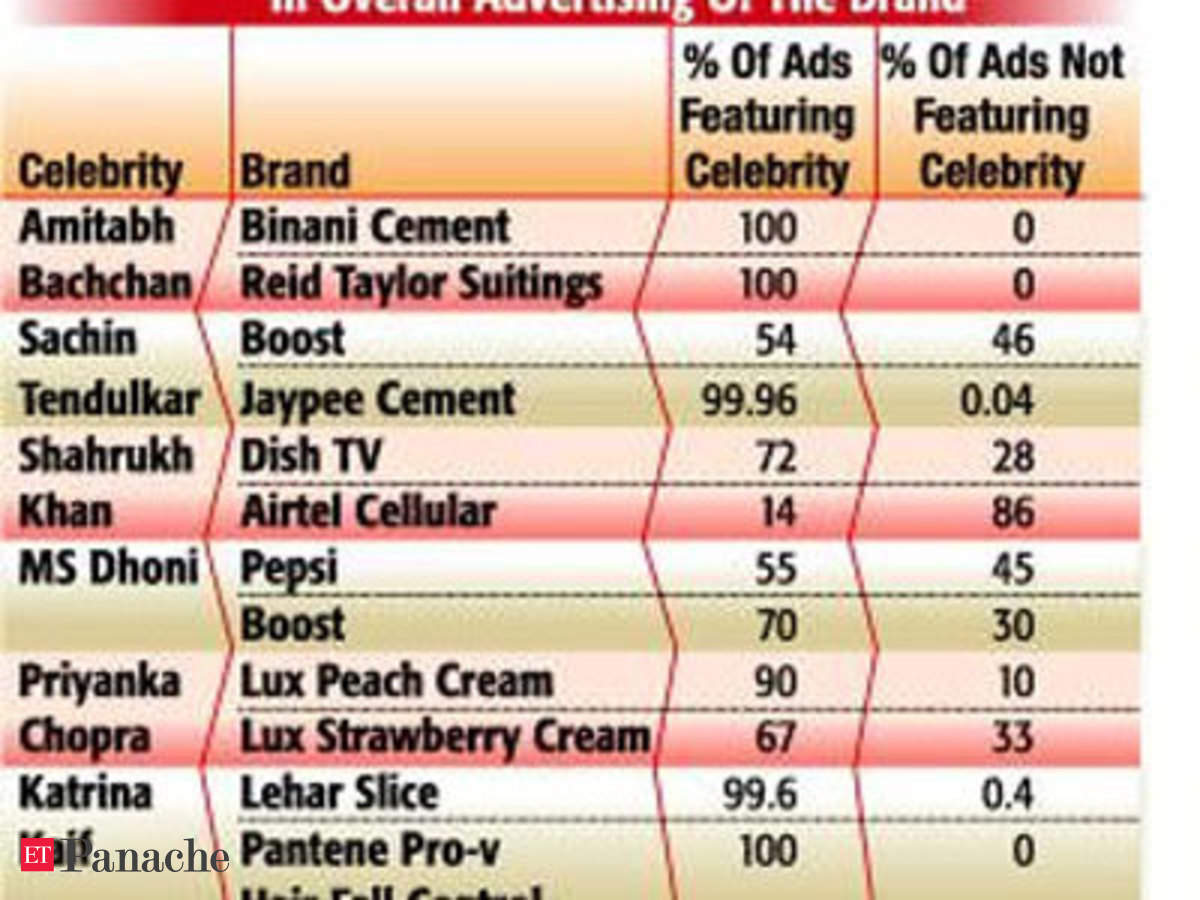 The great Indian celebrity trap in advertising - The Economic Times