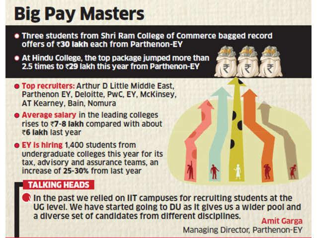 Companies offering top salaries to Delhi undergraduate