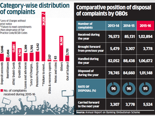 Complaints rise the most against private banks - The