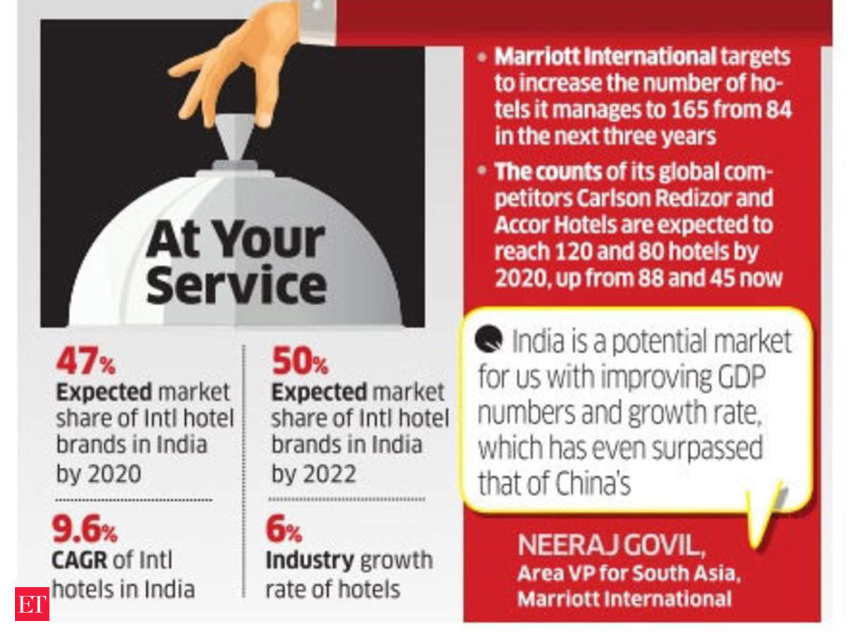 International Hotels Set To Step Up India Expansion Investment