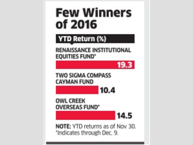 Movers & shakers of hedge funds in 2016 - The Economic Times
