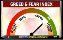 The ETNow Greed and Fear index hit its highest level of 75.89 since its launch, indicating 'extreme greed' zone.