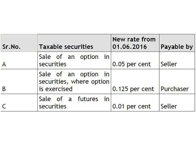 Budget 2017 LTCG tax: LTCG tax on equity, STT left untouched